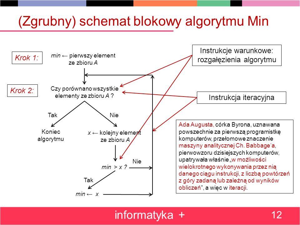 (Zgrubny) schemat blokowy algorytmu Min informatyka + 12 Instrukcja iteracyjna Instrukcje warunkowe: rozgałęzienia algorytmu Ada Augusta, córka Byrona