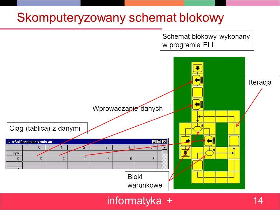 Skomputeryzowany schemat blokowy informatyka + 14 Schemat blokowy wykonany w programie ELI Ciąg (tablica) z danymi Bloki warunkowe Iteracja Wprowadzan
