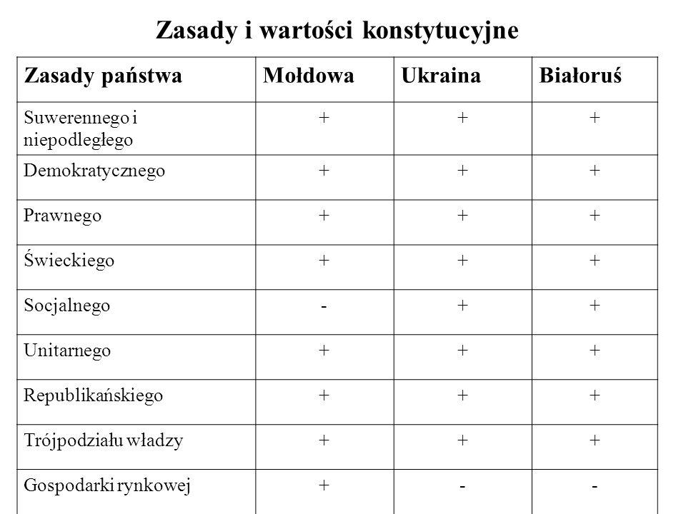 System polityczny Mołdowy, Ukrainy i Białorusi PaństwoForma państwaForma rządówPodstawa Mołdowa Republika parlamentarna Parlamentarna (egzekutywa kooperująca) Konstytucja z 1994 r., nowelizacja z 2000 r.