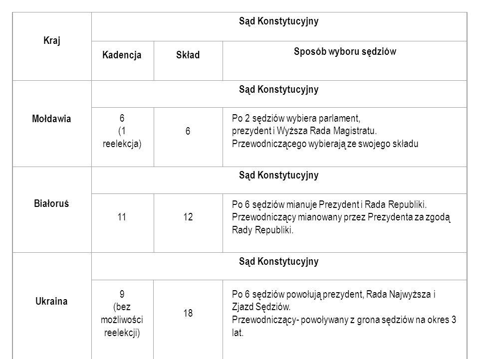 Kraj Sąd Konstytucyjny KadencjaSkład Sposób wyboru sędziów Mołdawia Sąd Konstytucyjny 6 (1 reelekcja) 6 Po 2 sędziów wybiera parlament, prezydent i Wy