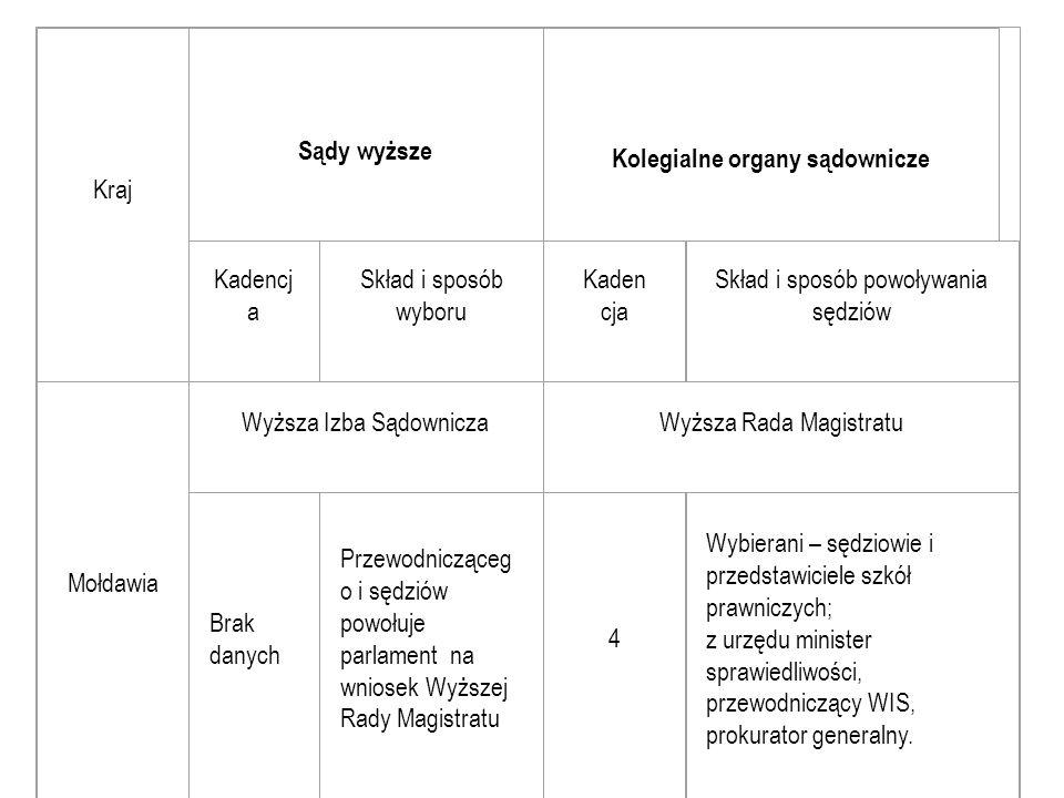 Kraj Sądy wyższe Kolegialne organy sądownicze Kadencj a Skład i sposób wyboru Kaden cja Skład i sposób powoływania sędziów Mołdawia Wyższa Izba Sądown