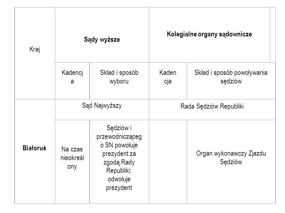 Kraj Sądy wyższe Kolegialne organy sądownicze Kadencj a Skład i sposób wyboru Kaden cja Skład i sposób powoływania sędziów Białoruś Sąd Najwyższy Rada