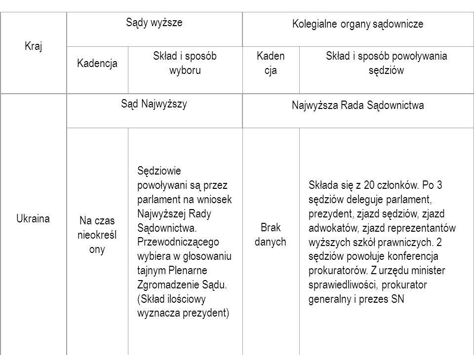 Kraj Sądy wyższe Kolegialne organy sądownicze Kadencja Skład i sposób wyboru Kaden cja Skład i sposób powoływania sędziów Ukraina Sąd Najwyższy Najwyż