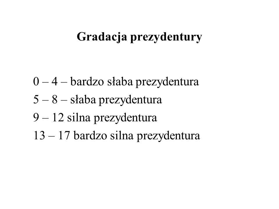 Gradacja prezydentury 0 – 4 – bardzo słaba prezydentura 5 – 8 – słaba prezydentura 9 – 12 silna prezydentura 13 – 17 bardzo silna prezydentura