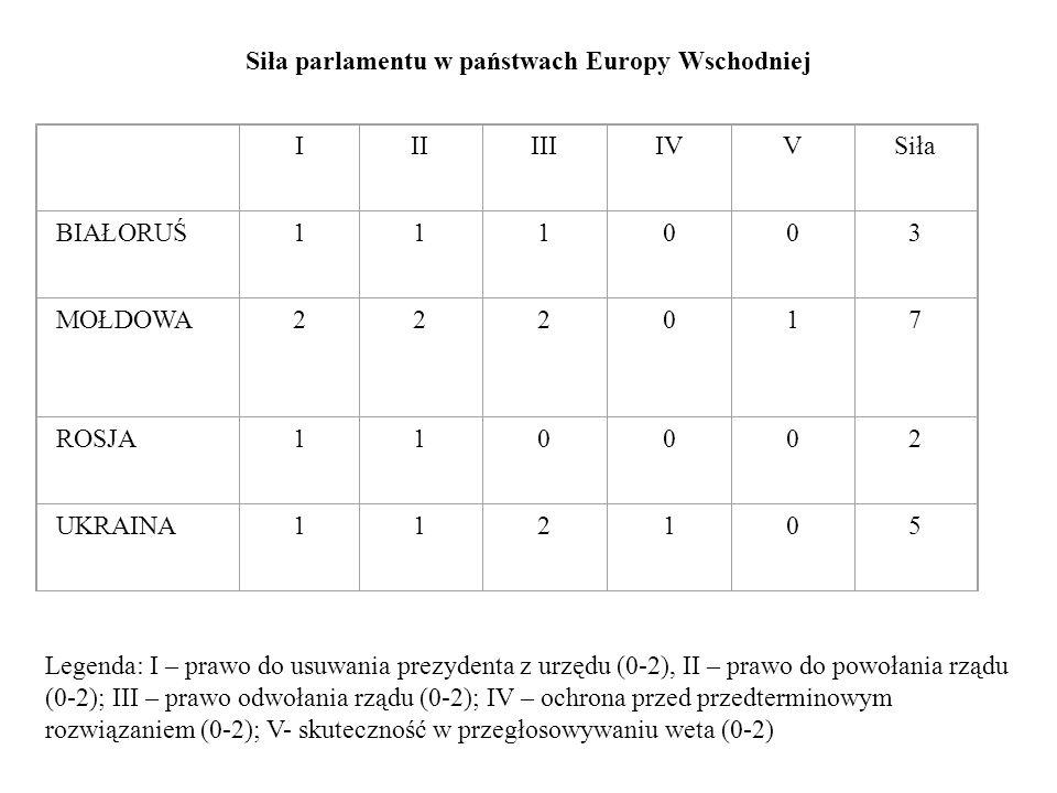 Siła parlamentu w państwach Europy Wschodniej IIIIIIIVVSiła BIAŁORUŚ111003 MOŁDOWA222017 ROSJA110002 UKRAINA112105 Legenda: I – prawo do usuwania prez