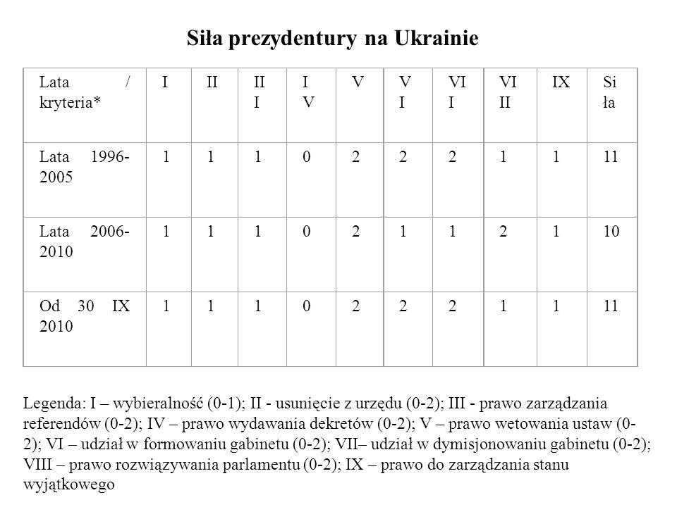 Siła prezydentury na Ukrainie Lata / kryteria* IIIII I IVIV VVIVI VI I VI II IXSi ła Lata 1996- 2005 11102221111 Lata 2006- 2010 11102112110 Od 30 IX