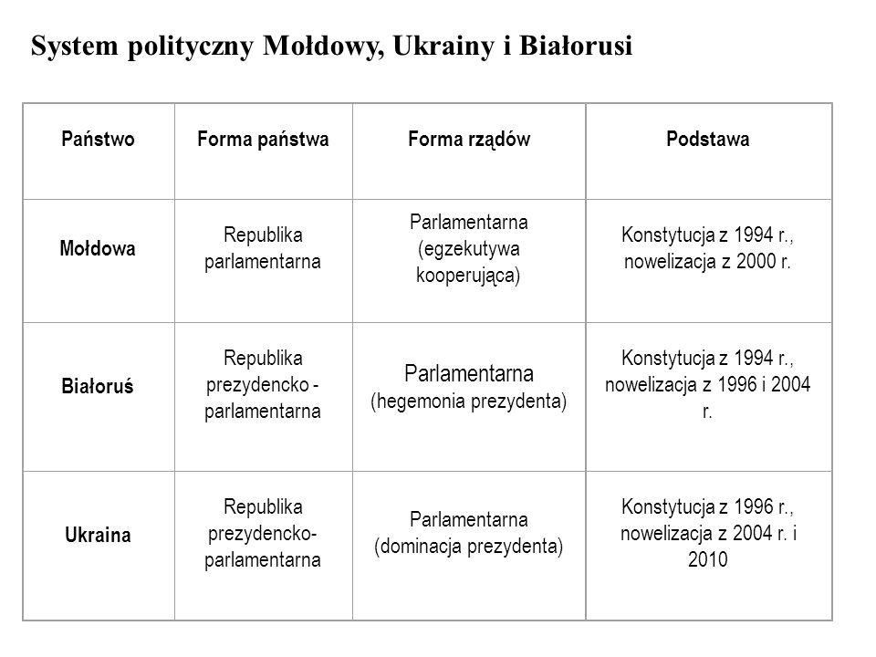 Siła prezydentury w państwach Europy Wschodniej IIIIIIIVVVIVIIVII I IXSił a BIAŁORUŚ1112222221515 ROSJA11222222115 MOŁDOWA0110111106 UKRAINA11102122210 Legenda: I – wybieralność (0-1); II - usunięcie z urzędu (0-2); III - prawo zarządzania referendów (0-2); IV – prawo wydawania dekretów (0-2); V – prawo wetowania ustaw (0-2); VI – udział w formowaniu gabinetu (0-2); VII– udział w dymisjonowaniu gabinetu (0-2); VIII – prawo rozwiązywania parlamentu (0-2); IX – praw do zarządzania stanu wyjątkowego (0-2)