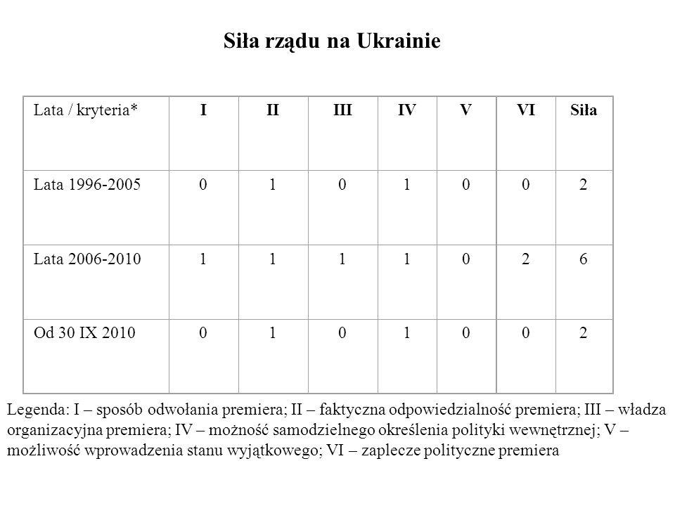Siła rządu na Ukrainie Lata / kryteria*IIIIIIIVVVISiła Lata 1996-20050101002 Lata 2006-20101111026 Od 30 IX 20100101002 Legenda: I – sposób odwołania
