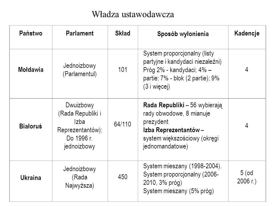 Władza ustawodawcza PaństwoParlamentSkład Sposób wyłonienia Kadencje Mołdawia Jednoizbowy (Parlamentul) 101 System proporcjonalny (listy partyjne i ka