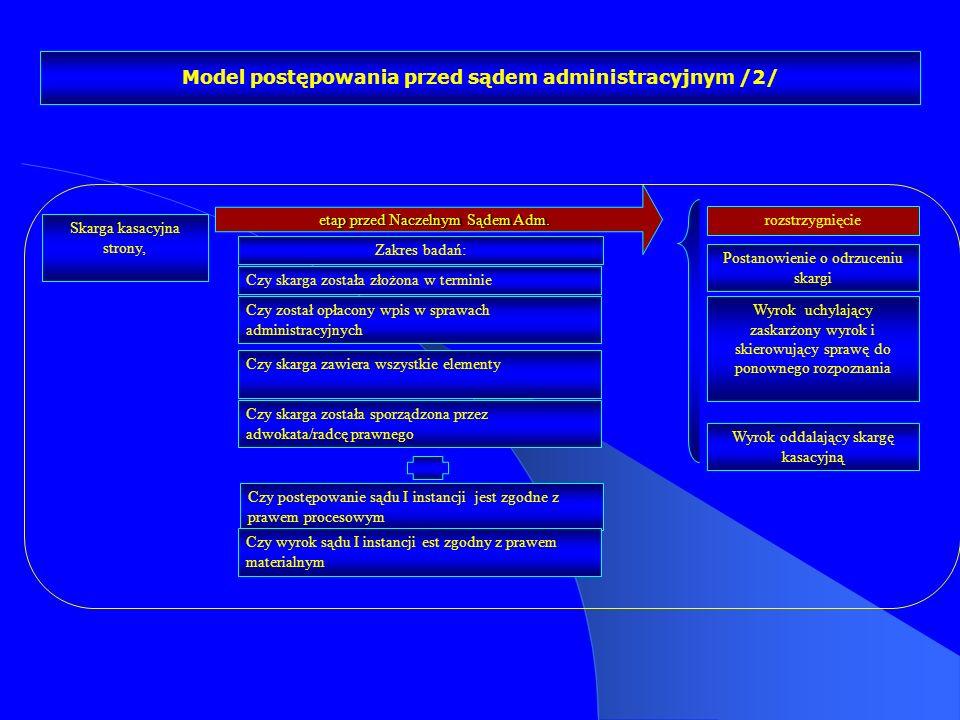 etap przed Naczelnym Sądem Adm. Model postępowania przed sądem administracyjnym /2/ Zakres badań: Czy postępowanie sądu I instancji jest zgodne z praw