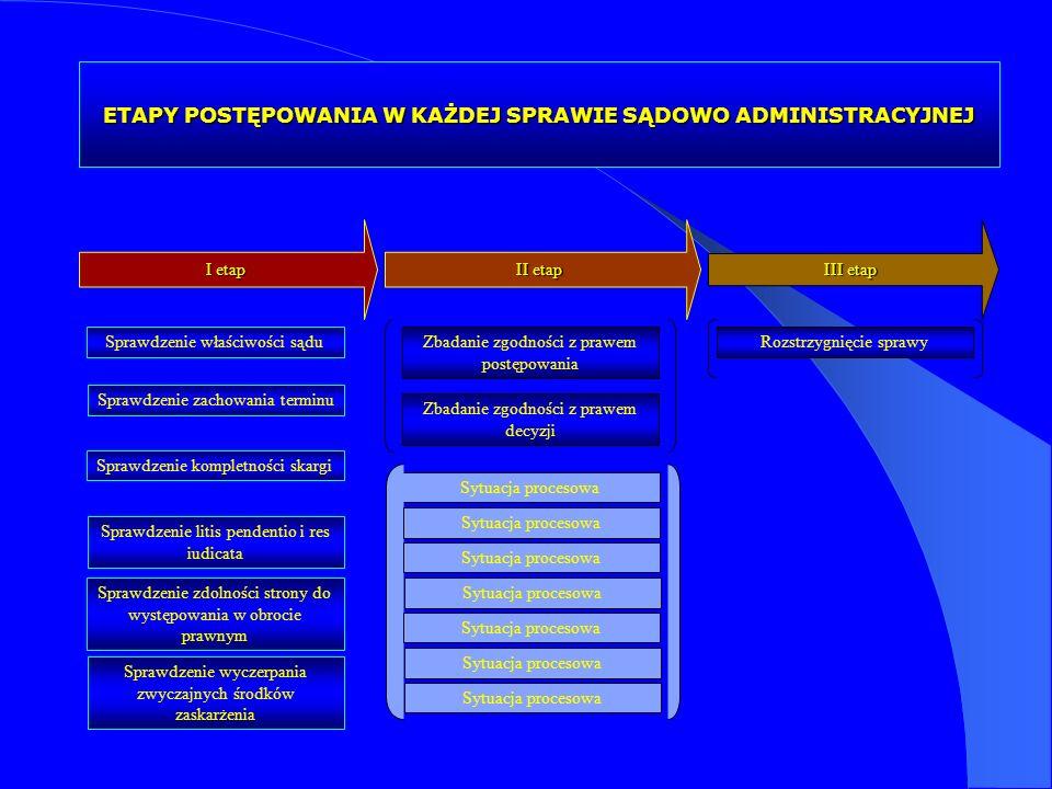 ETAPY POSTĘPOWANIA W KAŻDEJ SPRAWIE SĄDOWO ADMINISTRACYJNEJ I etap II etap III etap Sprawdzenie kompletności skargi Sprawdzenie zdolności strony do wy