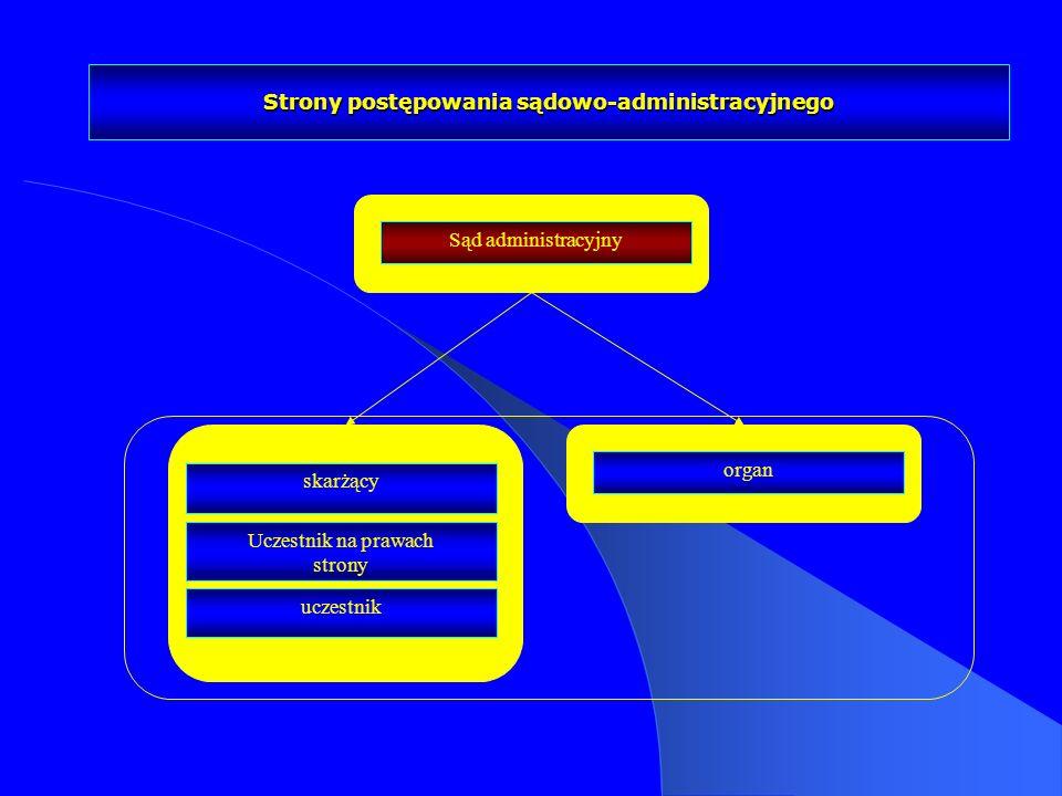 Strony postępowania sądowo-administracyjnego skarżący Uczestnik na prawach strony uczestnik organ Sąd administracyjny