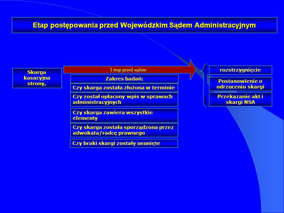 I etap przed sądem Etap postępowania przed Wojewódzkim Sądem Administracyjnym Zakres badań: Przekazanie akt i skargi NSA rozstrzygnięcie Postanowienie