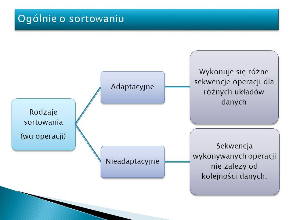 Rodzaje sortowania (wg operacji) Adaptacyjne Wykonuje się różne sekwencje operacji dla różnych układów danych Nieadaptacyjne Sekwencja wykonywanych op