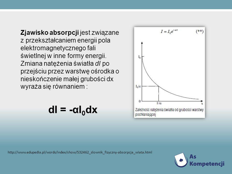 Zjawisko absorpcji jest związane z przekształcaniem energii pola elektromagnetycznego fali świetlnej w inne formy energii. Zmiana natężenia światła dI