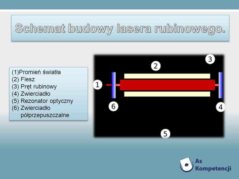 (1)Promień światła (2) Flesz (3) Pręt rubinowy (4) Zwierciadło (5) Rezonator optyczny (6) Zwierciadło półprzepuszczalne (1)Promień światła (2) Flesz (