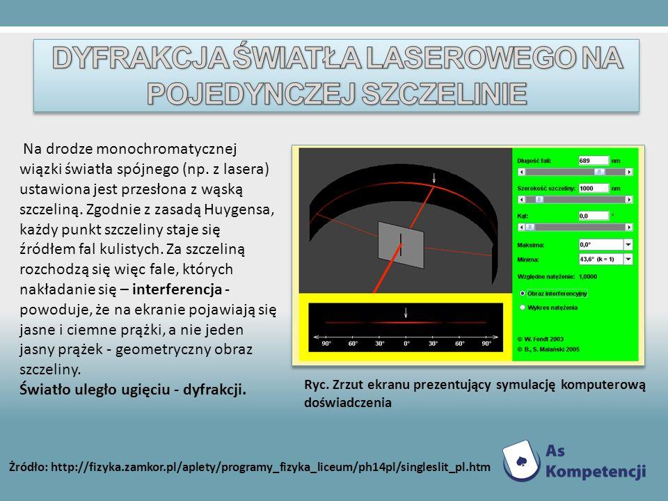 Na drodze monochromatycznej wiązki światła spójnego (np. z lasera) ustawiona jest przesłona z wąską szczeliną. Zgodnie z zasadą Huygensa, każdy punkt