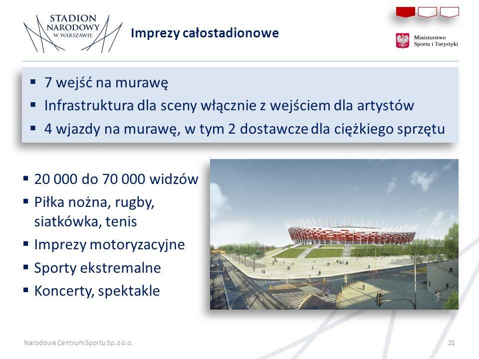Narodowe Centrum Sportu Sp. z o.o. 21 Imprezy całostadionowe 20 000 do 70 000 widzów Piłka nożna, rugby, siatkówka, tenis Imprezy motoryzacyjne Sporty