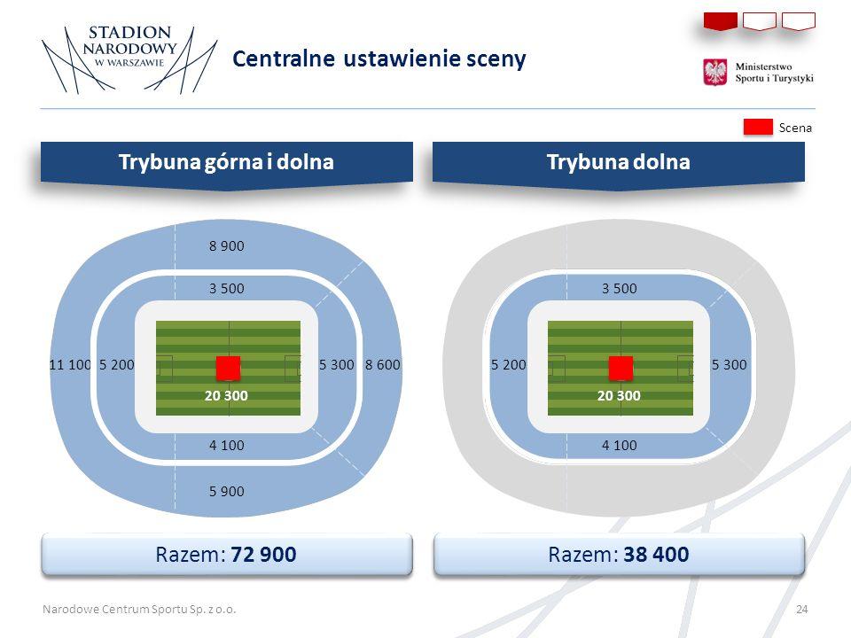 Narodowe Centrum Sportu Sp. z o.o. 24 Centralne ustawienie sceny Razem: 72 900 Razem: 38 400 Scena 8 900 3 500 8 6005 300 4 100 5 900 3 500 5 300 4 10