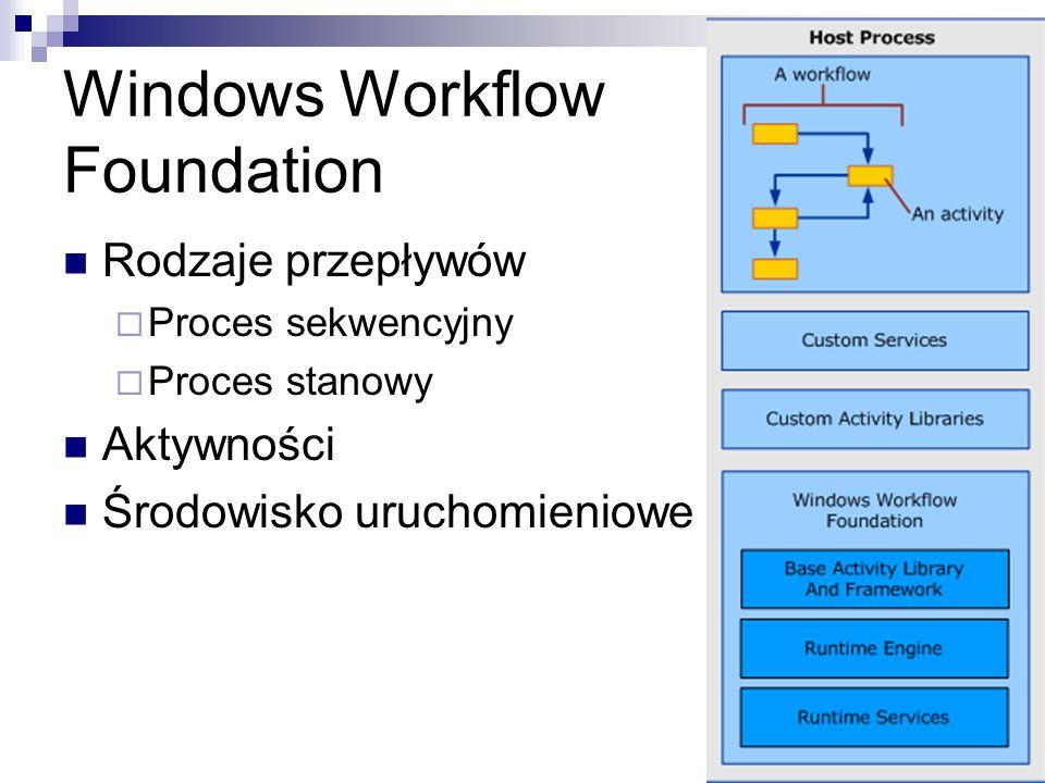 Windows Workflow Foundation Rodzaje przepływów Proces sekwencyjny Proces stanowy Aktywności Środowisko uruchomieniowe