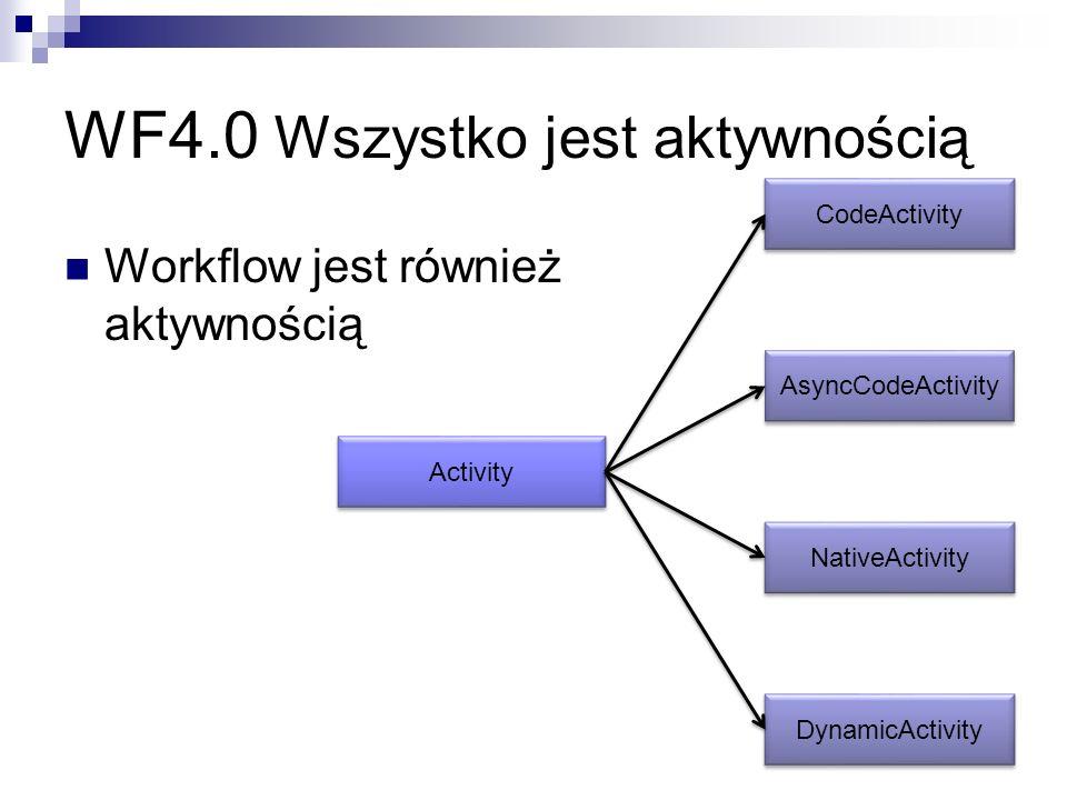 WF4.0 Wszystko jest aktywnością Workflow jest również aktywnością Activity CodeActivity AsyncCodeActivity NativeActivity DynamicActivity