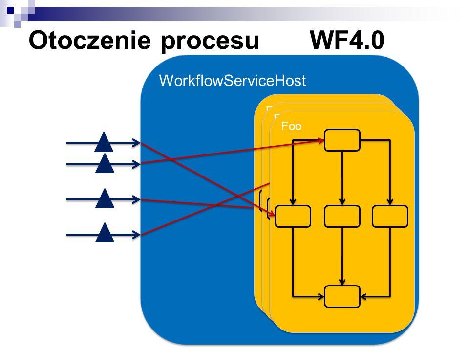 Otoczenie procesuWF4.0 Foo