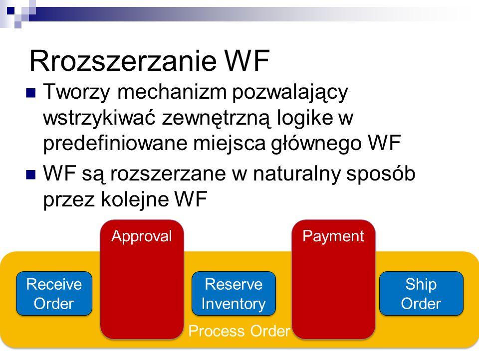 Rrozszerzanie WF Tworzy mechanizm pozwalający wstrzykiwać zewnętrzną logike w predefiniowane miejsca głównego WF WF są rozszerzane w naturalny sposób przez kolejne WF