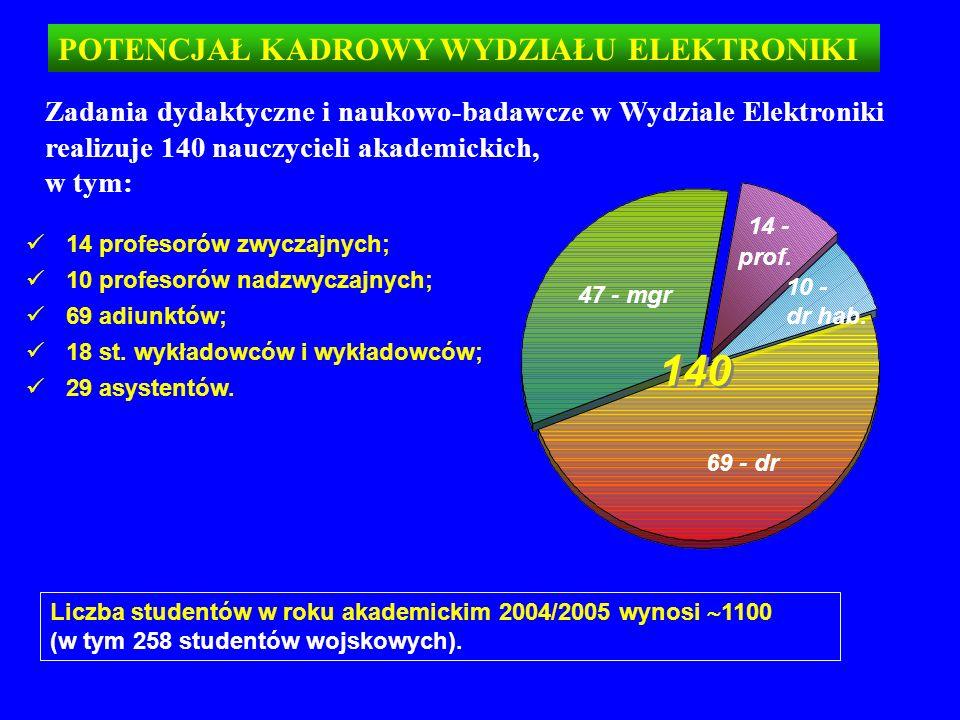 POTENCJAŁ KADROWY WYDZIAŁU ELEKTRONIKI Zadania dydaktyczne i naukowo-badawcze w Wydziale Elektroniki realizuje 140 nauczycieli akademickich, w tym: 14