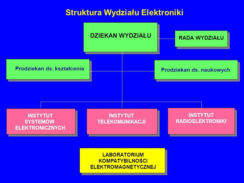 Struktura Wydziału Elektroniki RADA WYDZIAŁU DZIEKAN WYDZIAŁU Prodziekan ds. kształcenia Prodziekan ds. naukowych INSTYTUT TELEKOMUNIKACJI INSTYTUT RA