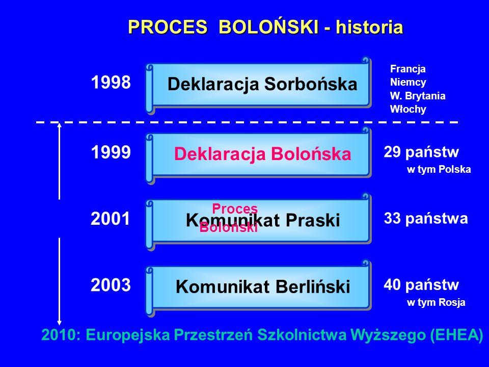 PROCES BOLOŃSKI - historia 1998 Deklaracja Sorbońska Francja Niemcy W. Brytania Włochy Deklaracja Bolońska 1999 29 państw Komunikat Praski 2001 33 pań