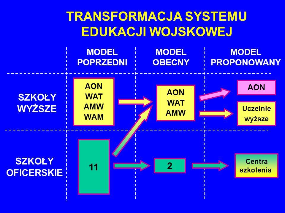 TRANSFORMACJA SYSTEMU EDUKACJI WOJSKOWEJ SZKOŁY WYŻSZE SZKOŁY OFICERSKIE AON WAT AMW WAM 11 MODEL POPRZEDNI 2 AON WAT AMW MODEL OBECNY Uczelnie wyższe