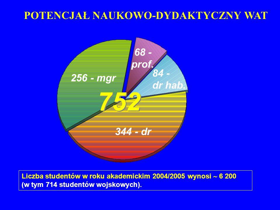 752 256 - mgr 68 - prof. 84 - dr hab. 344 - dr POTENCJAŁ NAUKOWO-DYDAKTYCZNY WAT Liczba studentów w roku akademickim 2004/2005 wynosi 6 200 (w tym 714
