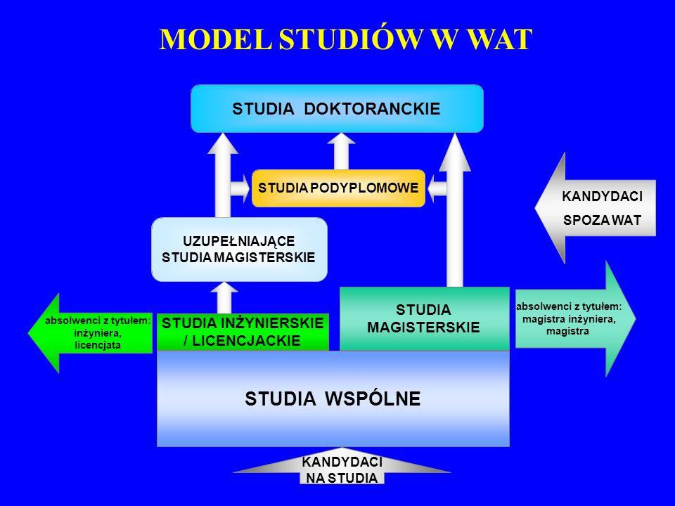 MODEL STUDIÓW W WAT STUDIA DOKTORANCKIE UZUPEŁNIAJĄCE STUDIA MAGISTERSKIE KANDYDACI SPOZA WAT STUDIA PODYPLOMOWE STUDIA INŻYNIERSKIE / LICENCJACKIE ST