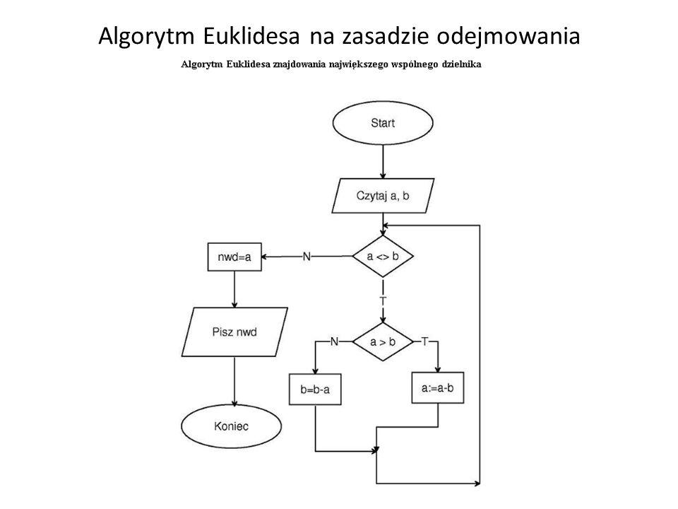Algorytm Euklidesa – wersja 2 Dane są dwie liczby naturalne a i b.