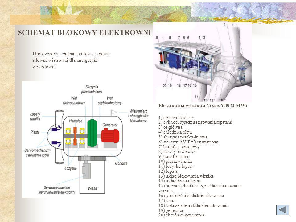 SCHEMAT BLOKOWY ELEKTROWNI Uproszczony schemat budowy typowej siłowni wiatrowej dla energetyki zawodowej Elektrownia wiatrowa Vestas V80 (2 MW) 1) sterownik piasty 2) cylinder systemu sterowania łopatami 3) oś główna 4) chłodnica oleju 5) skrzynia przekładniowa 6) sterownik VIP z konwerterem 7) hamulec postojowy 8) dźwig serwisowy 9) transformator 10) piasta wirnika 11) łożysko łopaty 12) łopata 13) układ blokowania wirnika 14) układ hydrauliczny 15) tarcza hydraulicznego układu hamowania wirnika 16) pierścień układu kierunkowania 17) rama 18) koła zębate układu kierunkowania 19) generator 20) chłodnica generatora.
