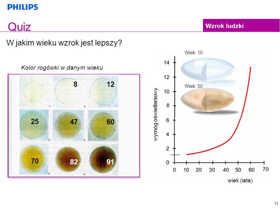 25 11 Quiz W jakim wieku wzrok jest lepszy? 12 1 2 3 8 8 Wzrok ludzki Kolor rogówki w danym wieku Wiek: 10 Wiek: 50 wiek (lata) wymóg oświetleniowy