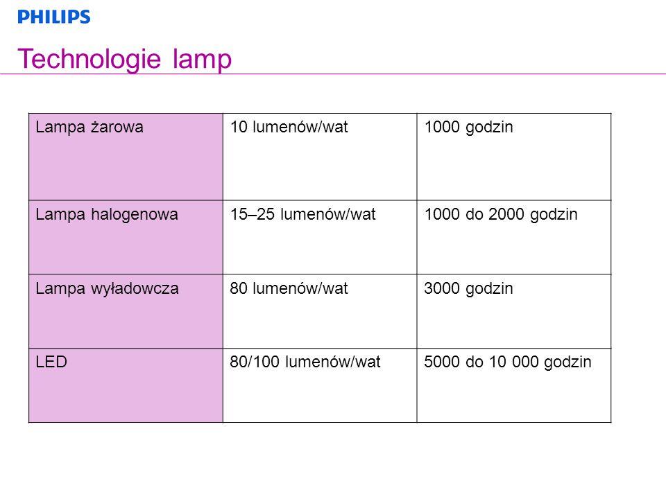 Lampa żarowa10 lumenów/wat1000 godzin Lampa halogenowa15–25 lumenów/wat1000 do 2000 godzin Lampa wyładowcza80 lumenów/wat3000 godzin LED80/100 lumenów