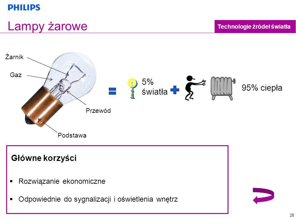 28 Lampy żarowe Technologie źródeł światła Rozwiązanie ekonomiczne Odpowiednie do sygnalizacji i oświetlenia wnętrz Główne korzyści 5% światła 95% cie