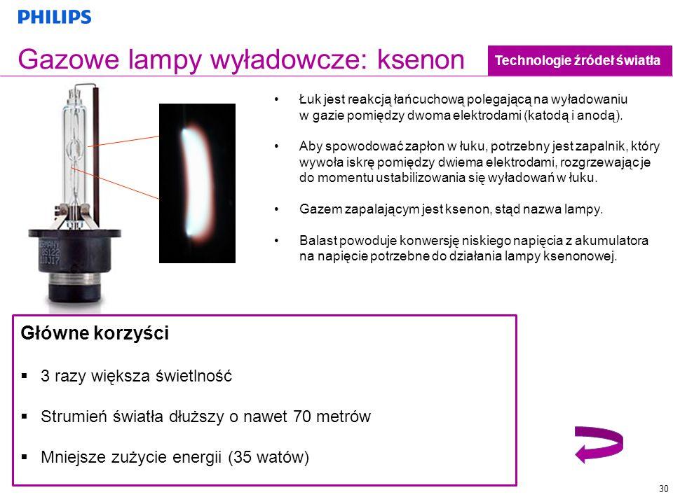 30 Gazowe lampy wyładowcze: ksenon Technologie źródeł światła Łuk jest reakcją łańcuchową polegającą na wyładowaniu w gazie pomiędzy dwoma elektrodami