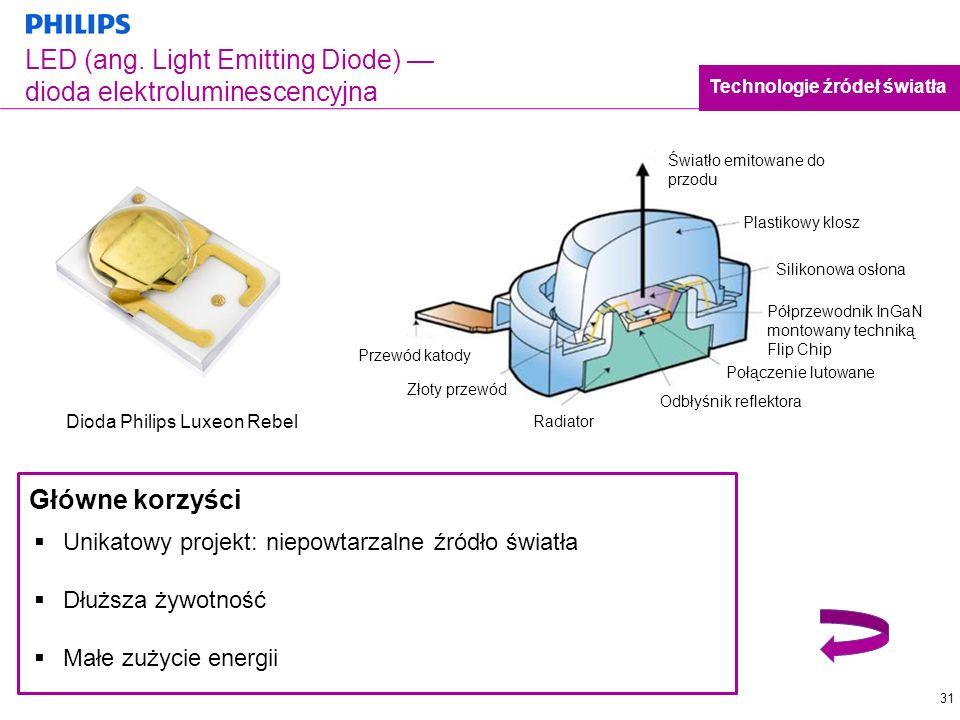 31 LED (ang. Light Emitting Diode) dioda elektroluminescencyjna Technologie źródeł światła Główne korzyści Unikatowy projekt: niepowtarzalne źródło św