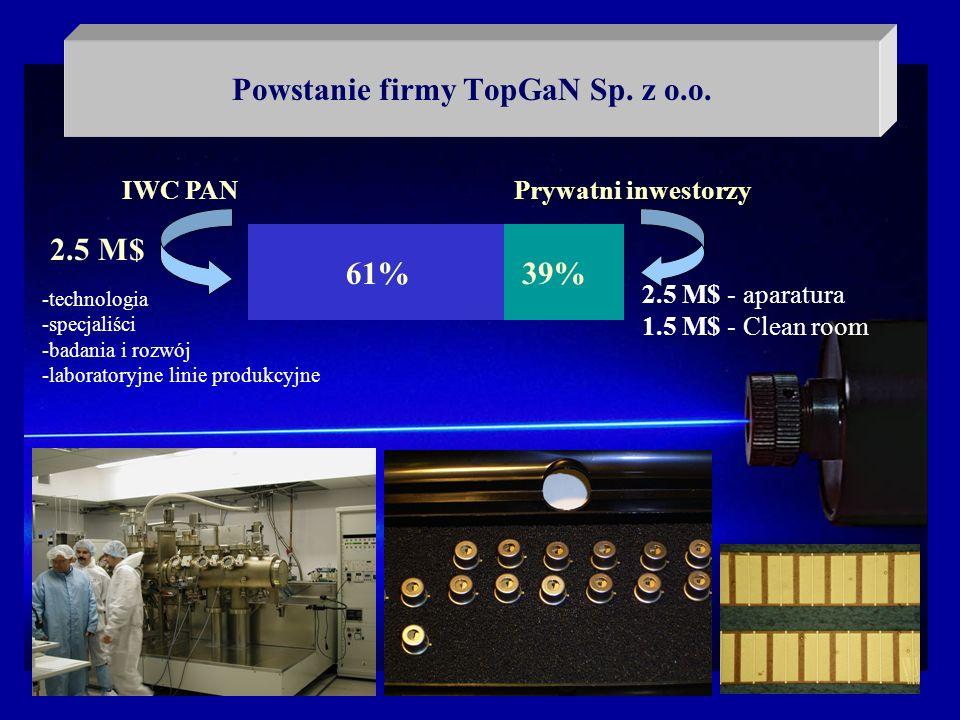 Powstanie firmy TopGaN Sp. z o.o. IWC PAN Prywatni inwestorzy 61%39% -technologia -specjaliści -badania i rozwój -laboratoryjne linie produkcyjne 2.5
