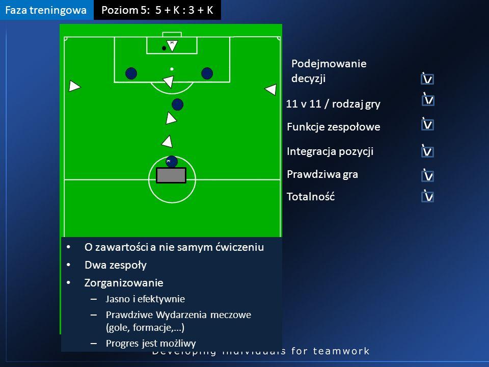 K K Faza treningowaPoziom 5: 5 + K : 3 + K O zawartości a nie samym ćwiczeniu Dwa zespoły Zorganizowanie – Jasno i efektywnie – Prawdziwe Wydarzenia meczowe (gole, formacje,...) – Progres jest możliwy Podejmowanie decyzji 11 v 11 / rodzaj gry Funkcje zespołowe Integracja pozycji Prawdziwa gra Totalność
