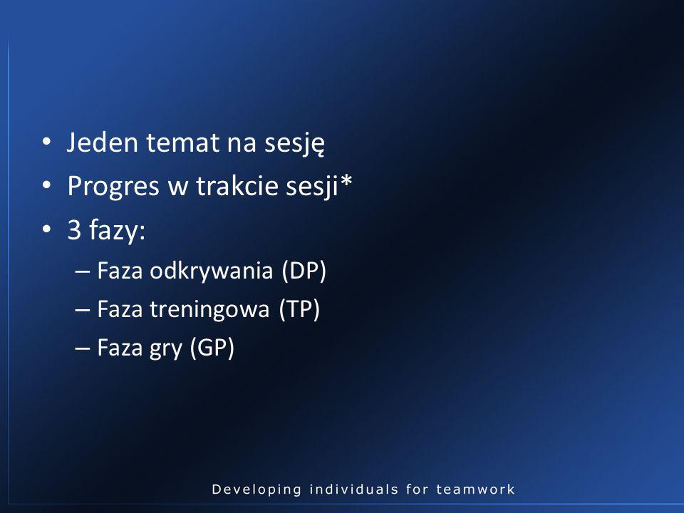 Jeden temat na sesję Progres w trakcie sesji* 3 fazy: – Faza odkrywania (DP) – Faza treningowa (TP) – Faza gry (GP)