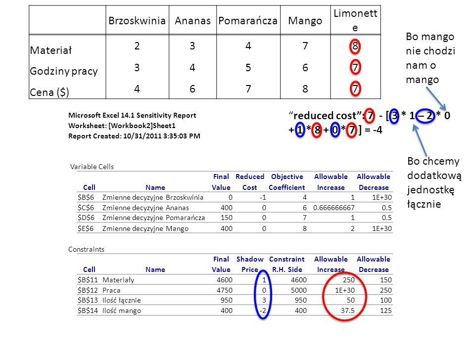 Microsoft Excel 14.1 Sensitivity Report Worksheet: [Workbook2]Sheet1 Report Created: 10/31/2011 3:35:03 PM Variable Cells FinalReducedObjectiveAllowab