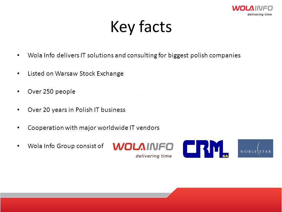 Wola Info S.A.