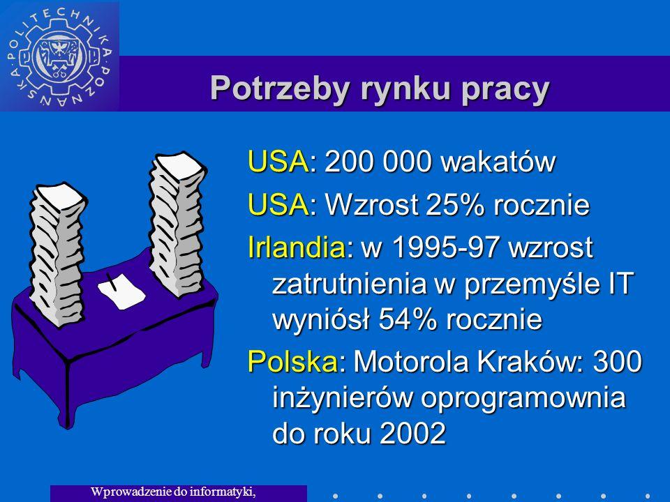 Wprowadzenie do informatyki, Wykład 3 Potrzeby rynku pracy USA: 200 000 wakatów USA: Wzrost 25% rocznie Irlandia: w 1995-97 wzrost zatrutnienia w przemyśle IT wyniósł 54% rocznie Polska: Motorola Kraków: 300 inżynierów oprogramownia do roku 2002