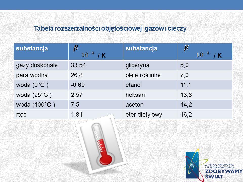 Tabela rozszerzalności objętościowej gazów i cieczy substancja / K substancja / K gazy doskonałe33,54gliceryna5,0 para wodna26,8oleje roślinne7,0 woda