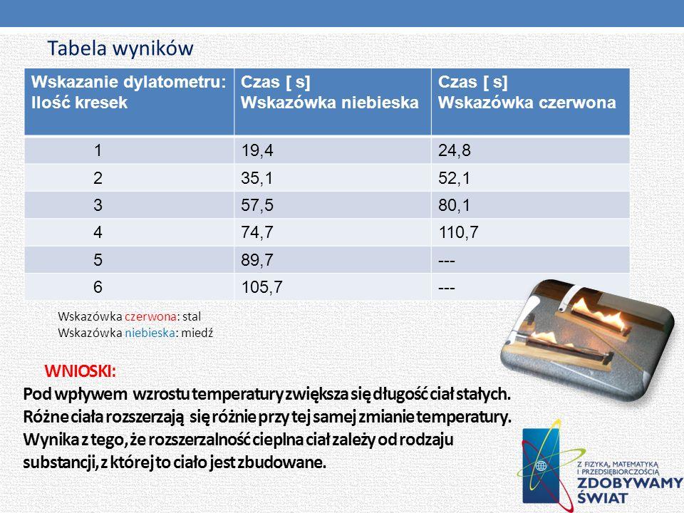 WNIOSKI: Pod wpływem wzrostu temperatury zwiększa się długość ciał stałych. Różne ciała rozszerzają się różnie przy tej samej zmianie temperatury. Wyn