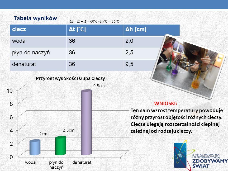 Tabela wyników ciecz Δt [ ˚C] Δh [cm] woda362,0 płyn do naczyń362,5 denaturat369,5 WNIOSKI: Ten sam wzrost temperatury powoduje różny przyrost objętoś