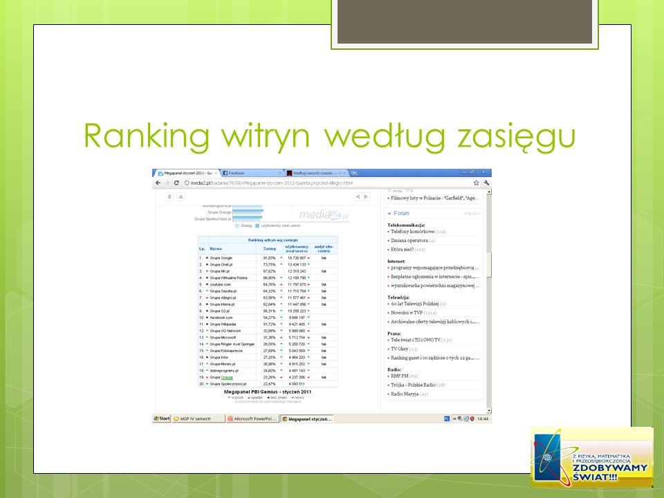 Ranking witryn według zasięgu